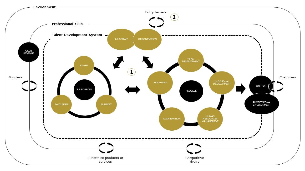 Talent Development Framework