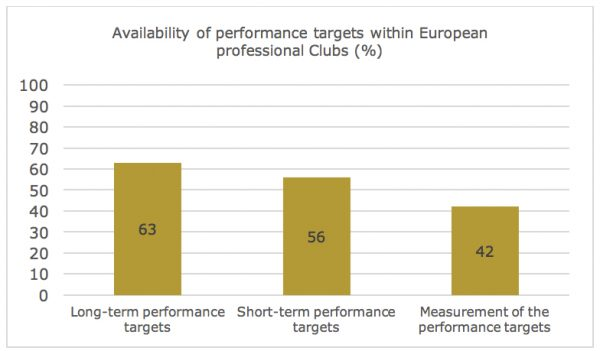 Graph - availability of performance targets within European professional Clubs (%)