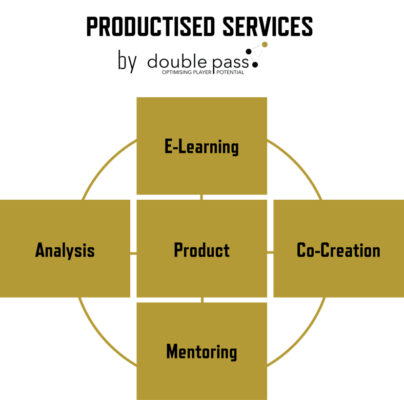 Productised services